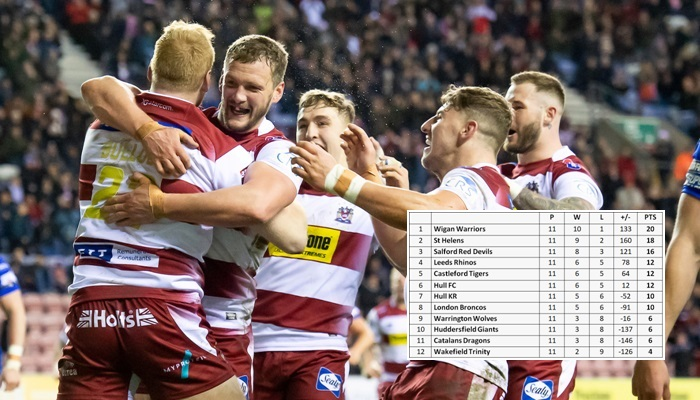 What the Super League table would look like if the season