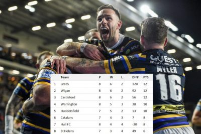 Predicted: What the Super League table would look like now if every game had been played